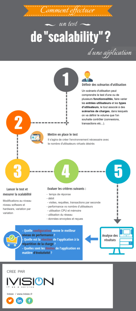 infographie-test-scalability-Ivision