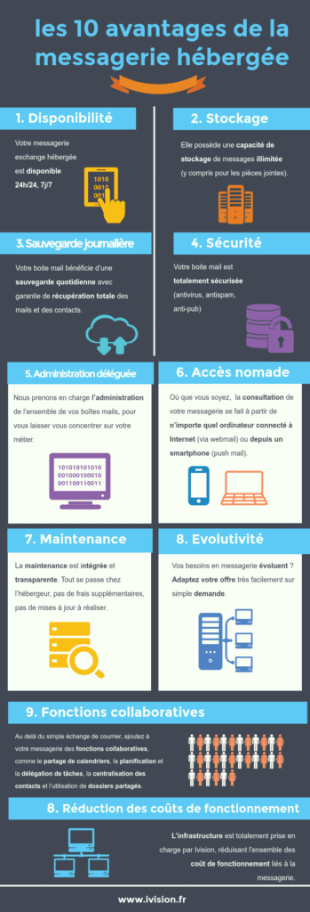 messagerie-hebergee-infographie-Ivision