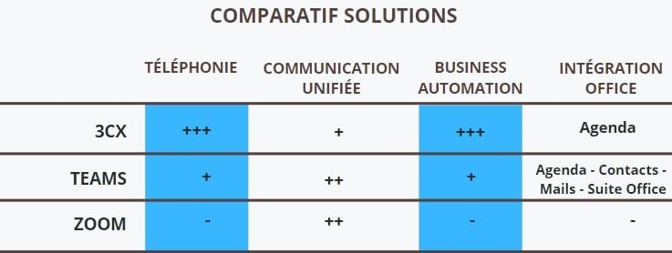 communication-unifiee-comparatif-solutions-b2